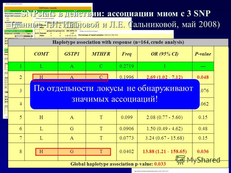Haplotype association with response (n=164, crude analysis) COMTGSTP1MTHFRFreqOR (95% CI)P-value 1LAC0.27191--- 2HAC0.19962.69 (1.02 - 7.12)0.048 3HGC0.11550.10 (0.01 - 1.26)0.076 4LGC0.10593.22 (0.95 - 10.93)0.062 5HAT0.0992.08 (0.77 - 5.60)0.15 6LG