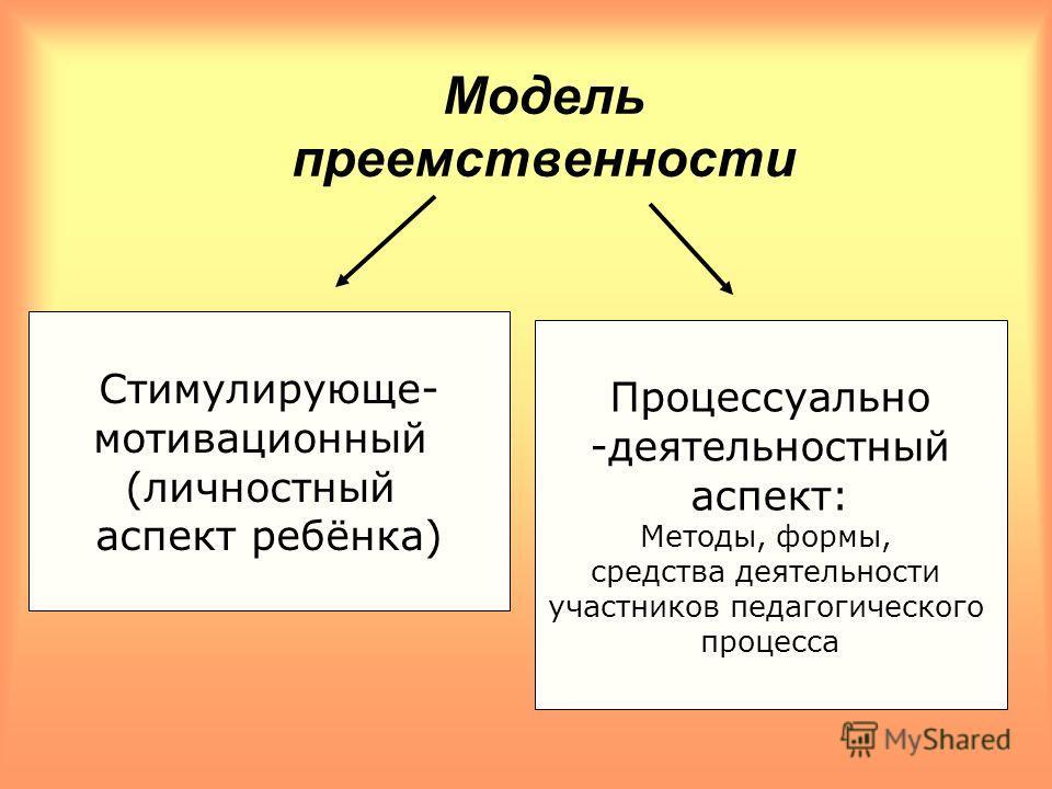 Модель преемственности Стимулирующе- мотивационный (личностный аспект ребёнка) Процессуально -деятельностный аспект: Методы, формы, средства деятельности участников педагогического процесса