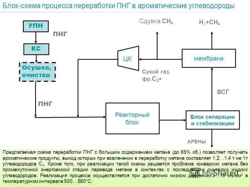 Н 2 +СН 4 Реакторный блок