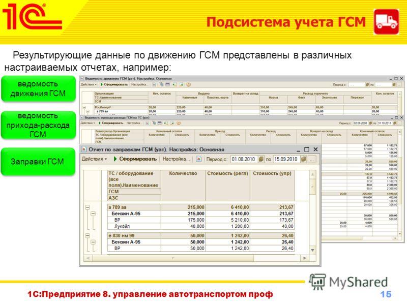 15 www.1c-menu.ru, Октябрь 2010 г. Подсистема учета ГСМ Результирующие данные по движению ГСМ представлены в различных настраиваемых отчетах, например: ведомость движения ГСМ ведомость прихода-расхода ГСМ Заправки ГСМ 1С:Предприятие 8. управление авт
