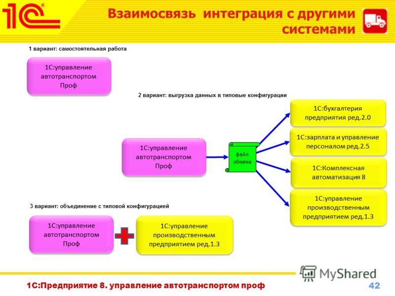 42 www.1c-menu.ru, Октябрь 2010 г. Взаимосвязь интеграция с другими системами 1С:Предприятие 8. управление автотранспортом проф