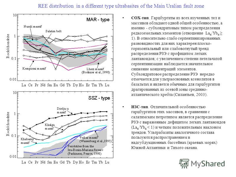 REE distribution in a different type ultrabasites of the Main Uralian fault zone СОХ-тип. Гарцбургиты из всех изученных тел и массивов обладают одной общей особенностью, а именно - субхондритовым типом распределения редкоземельных элементов (отношени