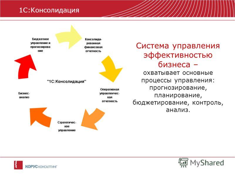 Система управления эффективностью бизнеса – охватывает основные процессы управления: прогнозирование, планирование, бюджетирование, контроль, анализ. 1С:Консолидация