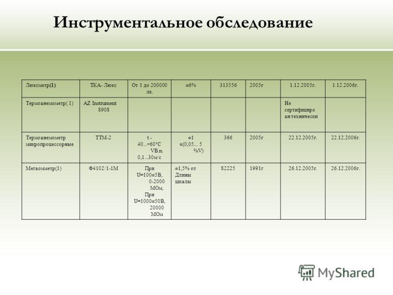 Инструментальное обследование Люксметр(1)ТКА- ЛюксОт 1 до 200000 лк. ±6%3135562005г1.12.2005г.1.12.2006г. Термоанемометр( 1)AZ Instrument 8908 Не сертифициро ан технически Термоанемометр микропроцессорные TTM-2t - 40...+60°C VB.n. 0,1...30м/с ±1 ±(0,