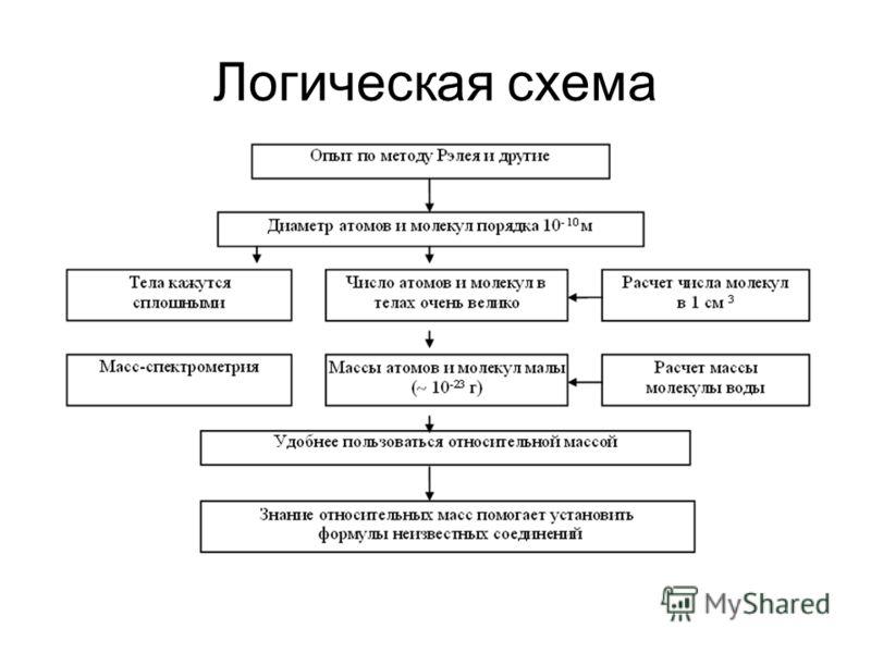 Логическая схема