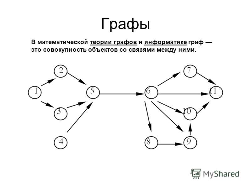 В математической теории графов и информатике граф это совокупность объектов со связями между ними.теории графовинформатике