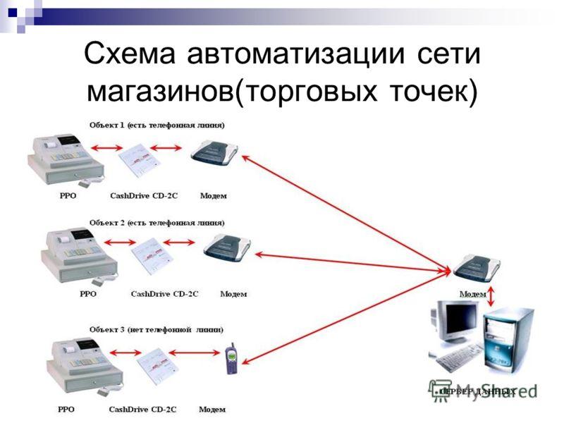 Схема автоматизации сети магазинов(торговых точек)