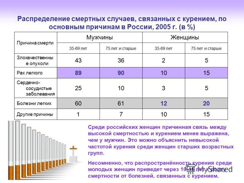 Распределение смертных случаев, связанных с курением, по основным причинам в России, 2005 г. (в %) Причина смерти МужчиныЖенщины 35-69 лет75 лет и старше35-69 лет75 лет и старше Злокачественны е опухоли 433625 Рак легкого 89901015 Сердечно- сосудисты