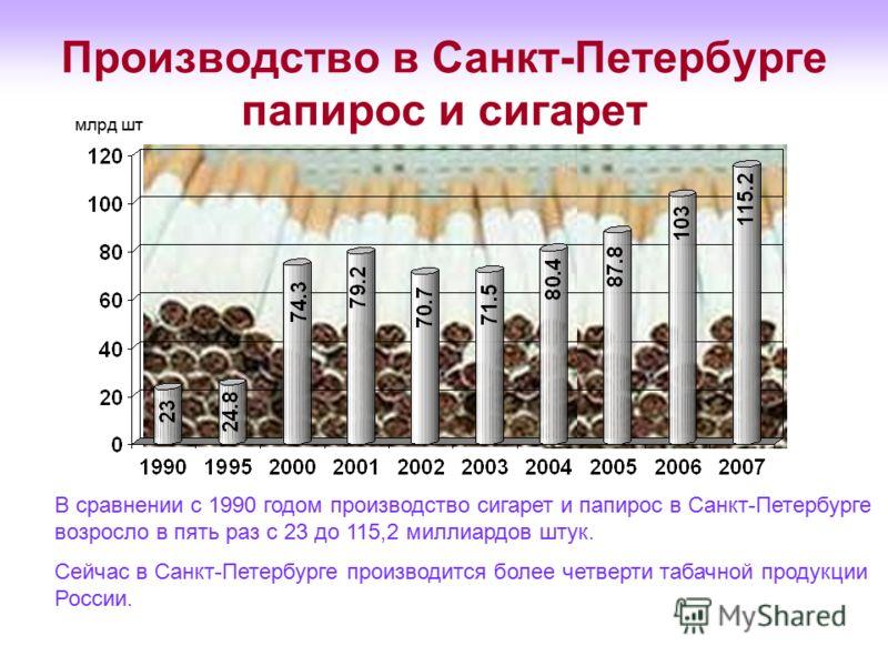 Производство в Санкт-Петербурге папирос и сигарет В сравнении с 1990 годом производство сигарет и папирос в Санкт-Петербурге возросло в пять раз с 23 до 115,2 миллиардов штук. Сейчас в Санкт-Петербурге производится более четверти табачной продукции Р