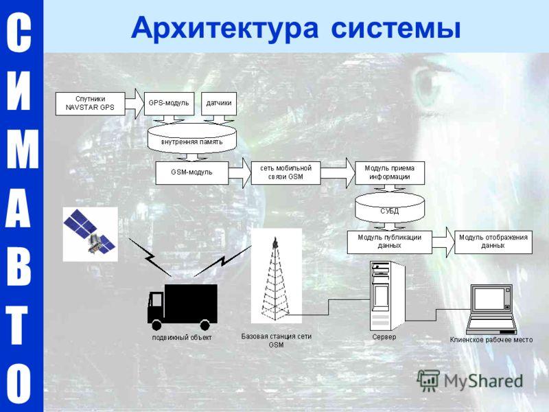 СИМАВТОСИМАВТО Архитектура системы