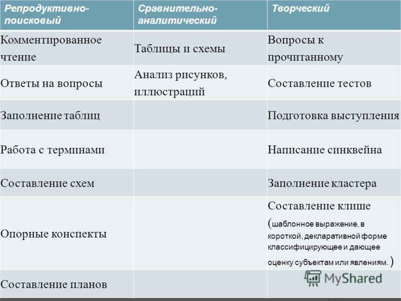 Таблицы и схемы Вопросы к