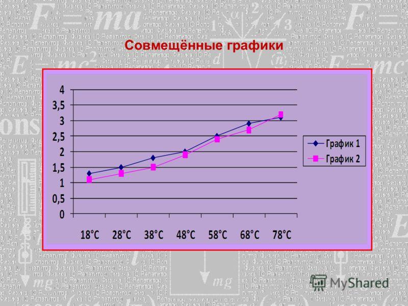 Совмещённые графики