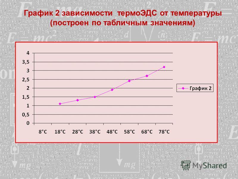 График 2 зависимости термоЭДС от температуры (построен по табличным значениям)