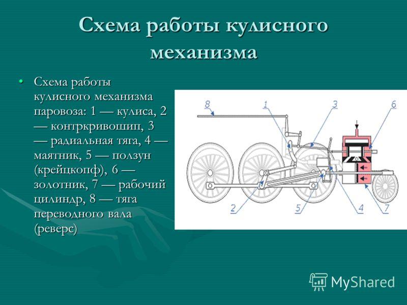 Схема работы кулисного механизма Схема работы кулисного механизма паровоза: 1 кулиса, 2 контркривошип, 3 радиальная тяга, 4 маятник, 5 ползун (крейцкопф), 6 золотник, 7 рабочий цилиндр, 8 тяга переводного вала (реверс)Схема работы кулисного механизма