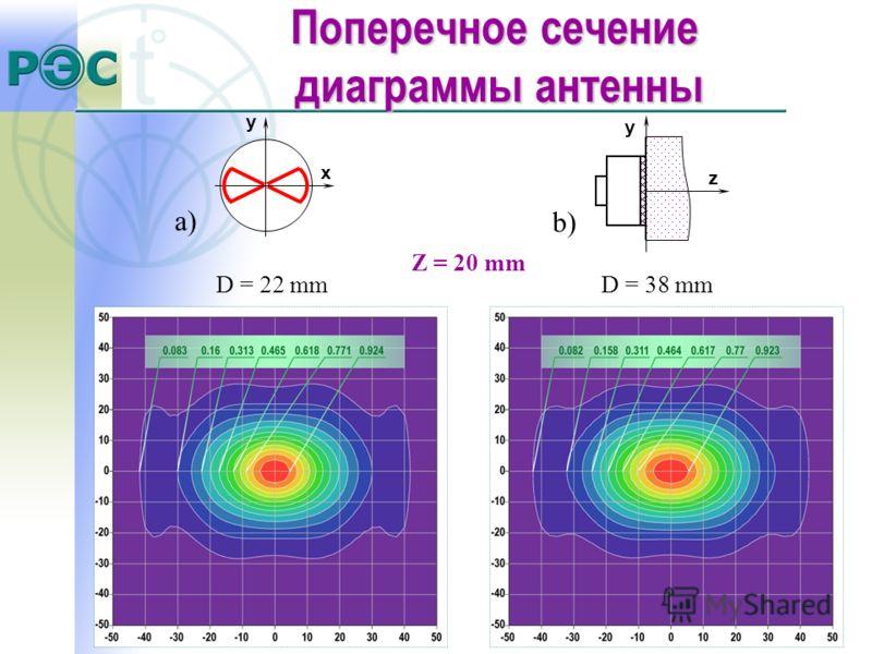 a) y z b) y x D = 22 mmD = 38 mm Z = 20 mm Поперечное сечение диаграммы антенны