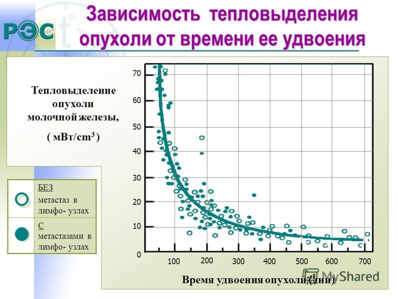 Тепловыделение опухоли молочной железы, ( мВт/cm 3 ) Время удвоения опухоли (дни) 10 70 20 30 40 50 60 0 200 300400500600700100 БЕЗ метастаз в лимфо- узлах С метастазами в лимфо- узлах Зависимость тепловыделения опухоли от времени ее удвоения