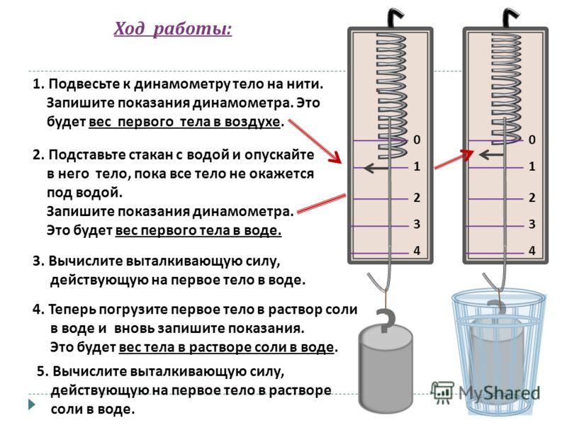 Ход работы : 1. Подвесьте к динамометру тело на нити. Запишите показания динамометра. Это будет вес первого тела в воздухе. 2 00 11 2 33 44 ? ? 2. Подставьте стакан с водой и опускайте в него тело, пока все тело не окажется под водой. Запишите показа