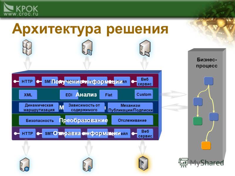 Шина обмена данными HTTPSMTPMSMQАдаптерФайл Веб сервис XMLEDIFlat Custom HTTPSMTPMSMQАдаптерФайл Веб сервис Безопасность СопоставлениеОтслеживание Business Process Бизнес- процесс Получение информации Анализ Маршрутизация Преобразование Отправка инфо