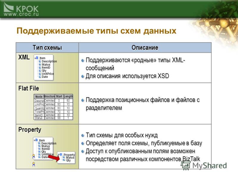Поддерживаемые типы схем данных Тип схемы Описание XML Поддерживаются «родные» типы XML- сообщений Для описания используется XSD Flat File Поддержка позиционных файлов и файлов с разделителем Property Тип схемы для особых нужд Определяет поля схемы,