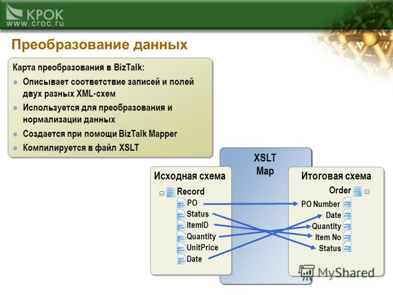 Преобразование данных XSLT Map XSLT Map ItemID Quantity UnitPrice Record PO Status Order PO Number Date Quantity Item No Status Итоговая схемаИсходная схема Date Карта преобразования в BizTalk: Описывает соответствие записей и полей двух разных XML-с