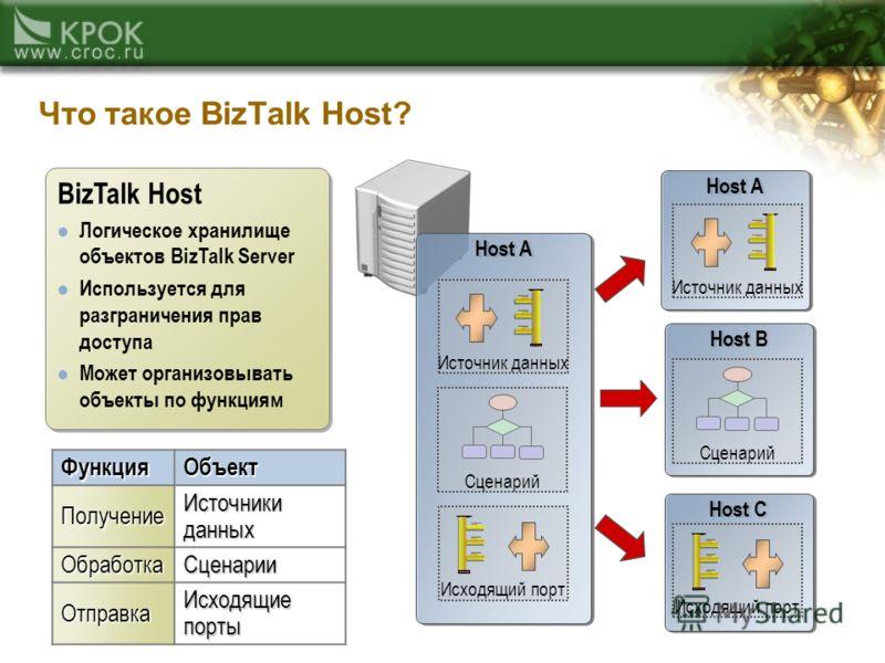 Host A Host C Host B Host A Что такое BizTalk Host? BizTalk Host Логическое хранилище объектов BizTalk Server Используется для разграничения прав доступа Может организовывать объекты по функциям BizTalk Host Логическое хранилище объектов BizTalk Serv