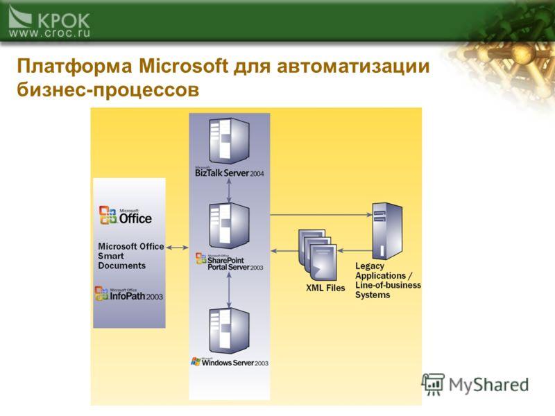 Платформа Microsoft для автоматизации бизнес-процессов