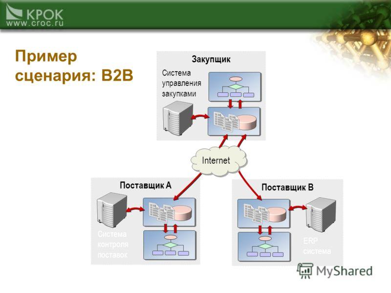 Поставщик A Система контроля поставок Поставщик B ERP система Закупщик Система управления закупками Internet Пример сценария: B2B