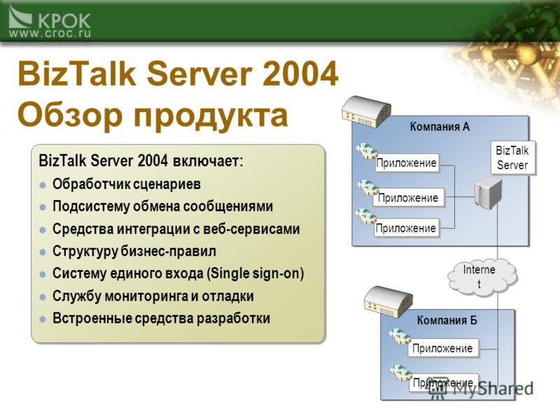Компания Б Компания A BizTalk Server 2004 Обзор продукта Interne t Приложение BizTalk Server BizTalk Server 2004 включает: Обработчик сценариев Подсистему обмена сообщениями Средства интеграции с веб-сервисами Структуру бизнес-правил Систему единого