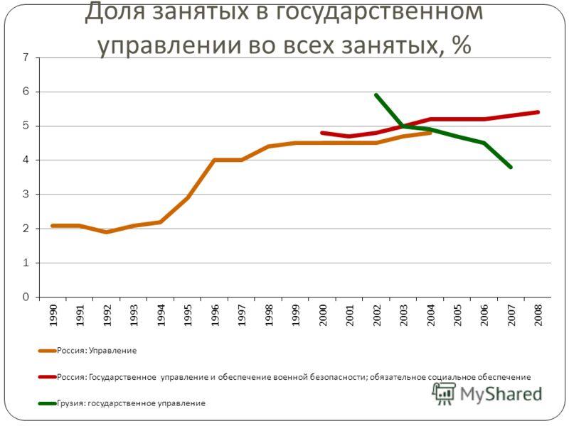 Доля занятых в государственном управлении во всех занятых, %