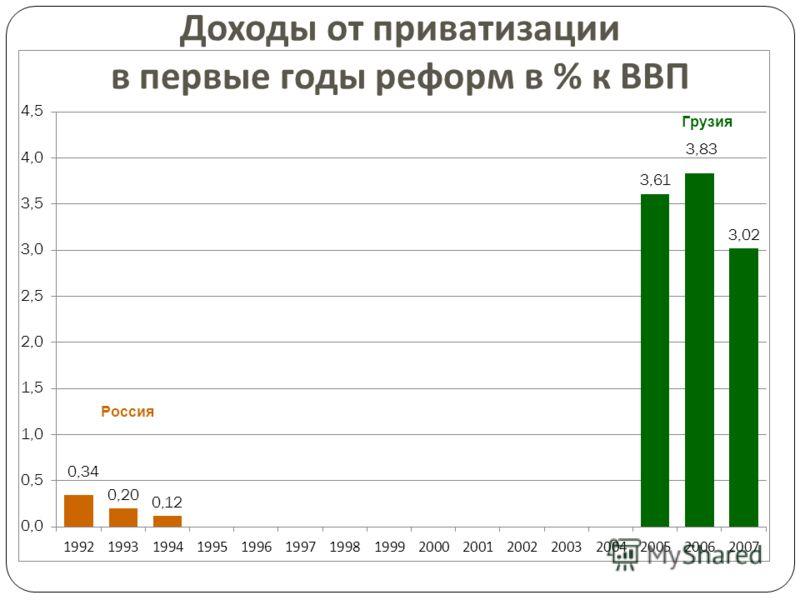 Доходы от приватизации в первые годы реформ в % к ВВП