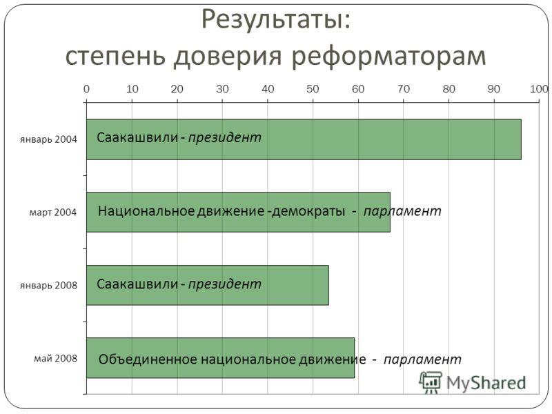 Саакашвили - президент Национальное движение - демократы - парламент Объединенное национальное движение - парламент Результаты: степень доверия реформаторам