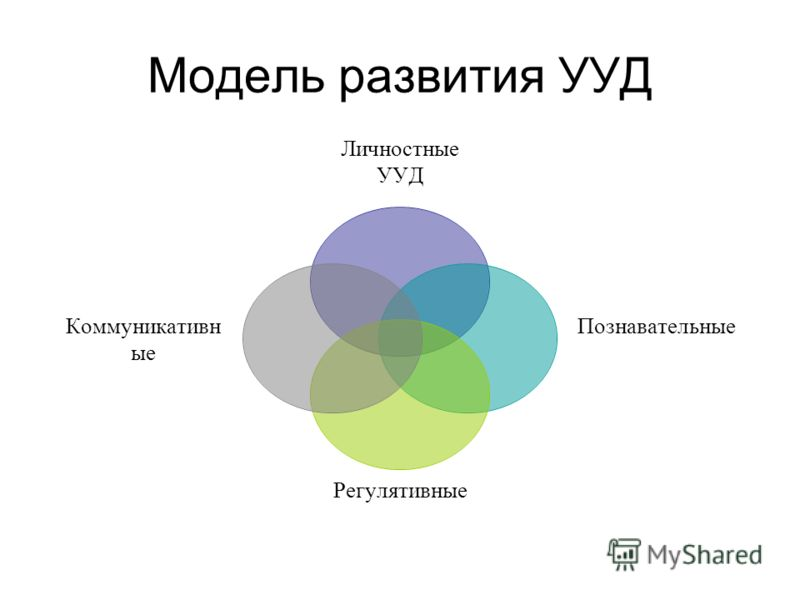 Модель развития УУД Личностные УУД Познавательные Регулятивные Коммуникативные