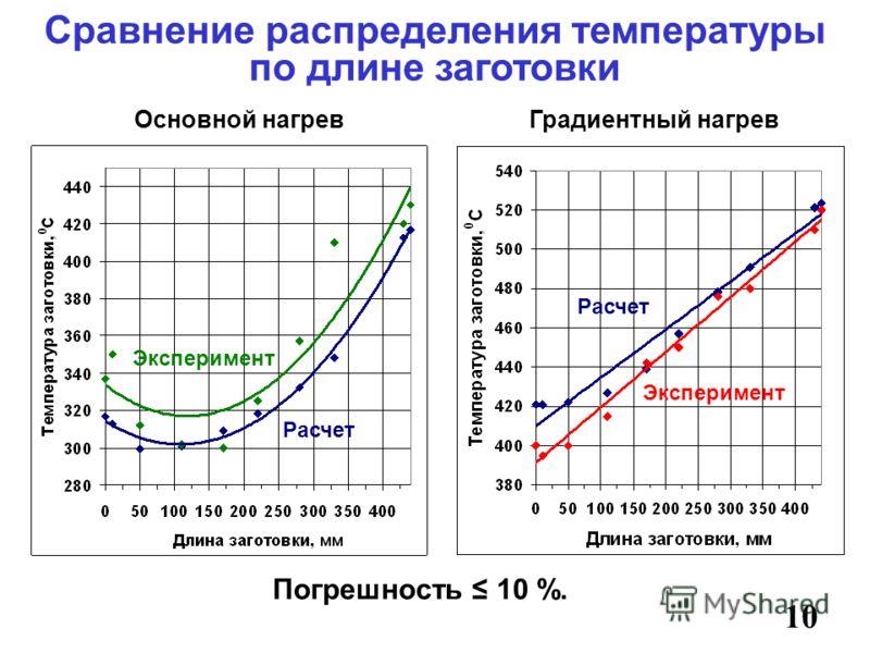 Сравнение распределения температуры по длине заготовки 10 Основной нагревГрадиентный нагрев Погрешность 10 %. Расчет Эксперимент Расчет Эксперимент