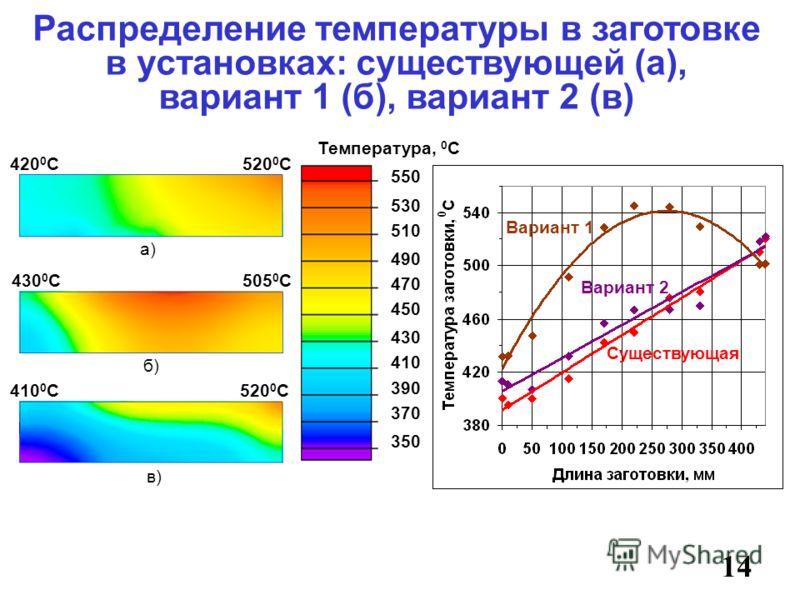 14 Распределение температуры в заготовке в установках: существующей (а), вариант 1 (б), вариант 2 (в) а) 350 Температура, 0 С б) 520 0 С420 0 С 430 0 С505 0 С 410 0 С520 0 С в) 410 450 430 490 470 390 370 550 530 510 Вариант 1 Вариант 2 Существующая