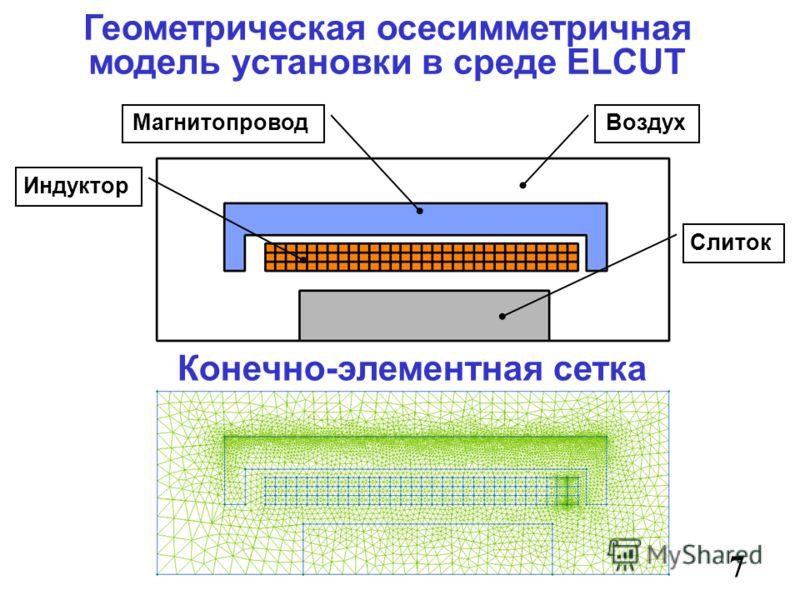 Геометрическая осесимметричная модель установки в среде ELCUT 7 Конечно-элементная сетка Воздух Слиток Магнитопровод Индуктор