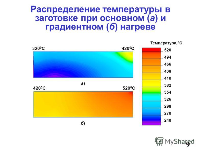 9 Распределение температуры в заготовке при основном (а) и градиентном (б) нагреве Температура, 0 С а)а) 520 494 466 326 382 354 438 410 298 270 240 520 0 С420 0 С 320 0 С б)б)