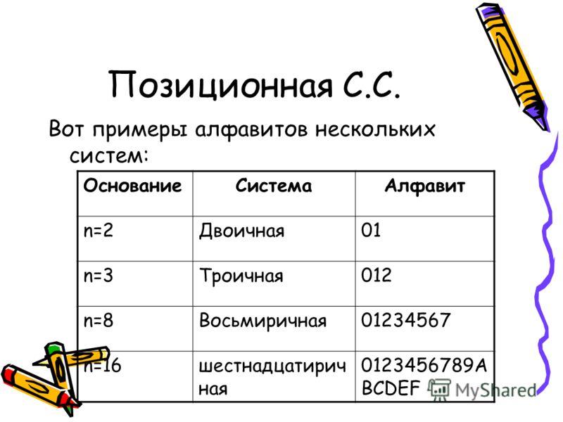 Вот примеры алфавитов нескольких систем: ОснованиеСистемаАлфавит n=2Двоичная01 n=3Троичная012 n=8Восьмиричная01234567 n=16шестнадцатирич ная 0123456789А ВСDЕF