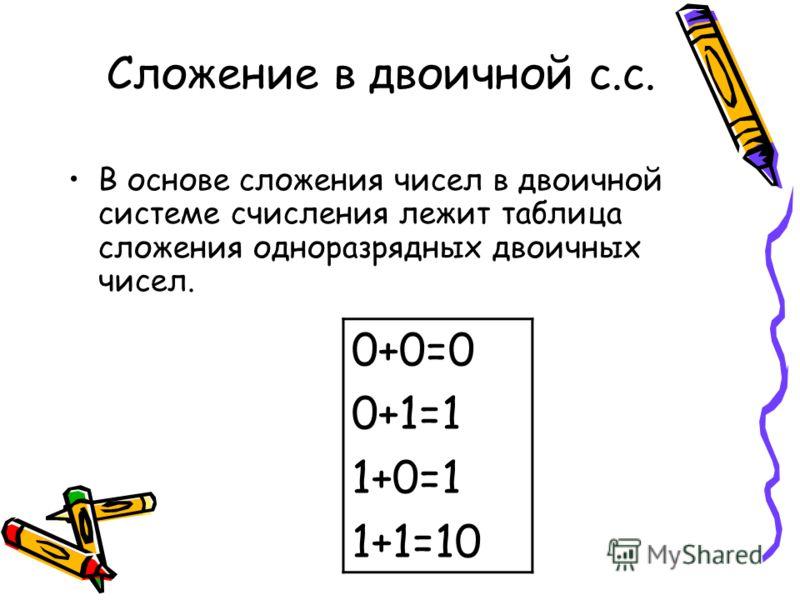 Сложение в двоичной с.с. В основе сложения чисел в двоичной системе счисления лежит таблица сложения одноразрядных двоичных чисел. 0+0=0 0+1=1 1+0=1 1+1=10