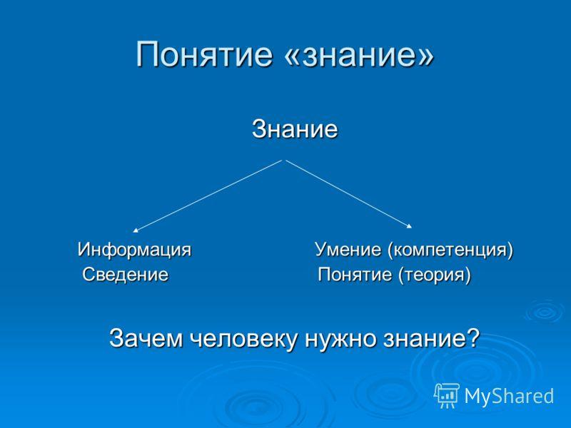Понятие «знание» Знание Информация Умение (компетенция) Информация Умение (компетенция) Сведение Понятие (теория) Сведение Понятие (теория) Зачем человеку нужно знание?