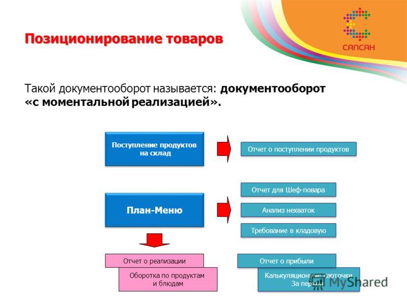 Позиционирование товаров Такой документооборот называется: документооборот «с моментальной реализацией». Поступление продуктов на склад Поступление продуктов на склад План-Меню Отчет для Шеф-повара Анализ нехваток Требование в кладовую Отчет о поступ