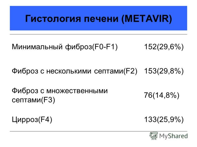 Гистология печени (METAVIR) Минимальный фиброз(F0-F1)152(29,6%) Фиброз с несколькими септами(F2)153(29,8%) Фиброз с множественными септами(F3) 76(14,8%) Цирроз(F4)133(25,9%)