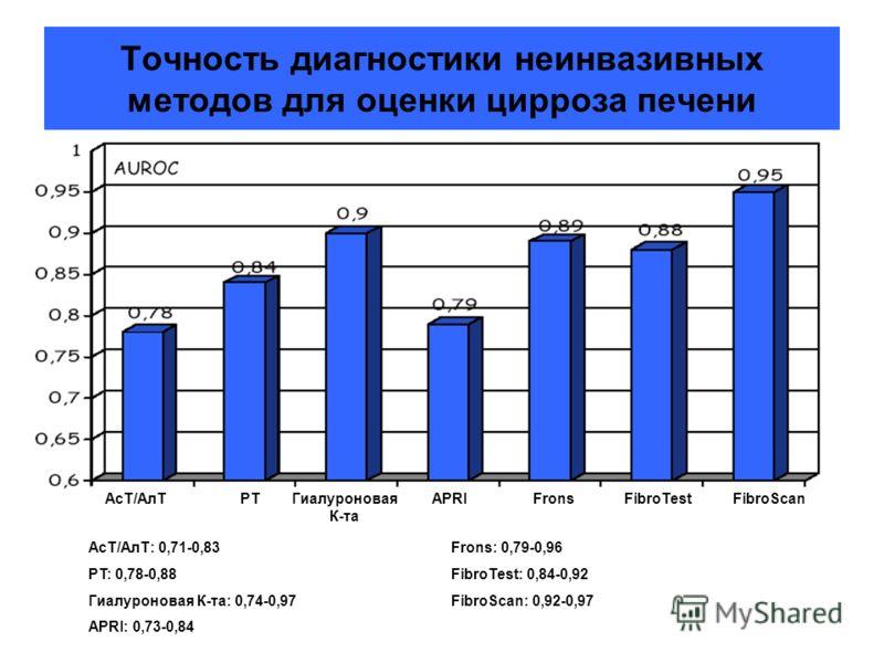 Точность диагностики неинвазивных методов для оценки цирроза печени АсТ/АлТPTГиалуроновая К-та APRIFronsFibroTestFibroScan АсТ/АлТ: 0,71-0,83Frons: 0,79-0,96 PT: 0,78-0,88FibroTest: 0,84-0,92 Гиалуроновая К-та: 0,74-0,97FibroScan: 0,92-0,97 APRI: 0,7