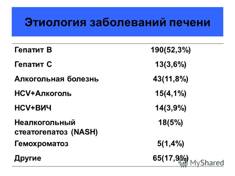 Этиология заболеваний печени Гепатит В190(52,3%) Гепатит С13(3,6%) Алкогольная болезнь43(11,8%) HCV+Алкоголь15(4,1%) HCV+ВИЧ14(3,9%) Неалкогольный стеатогепатоз (NASH) 18(5%) Гемохроматоз5(1,4%) Другие65(17,9%)