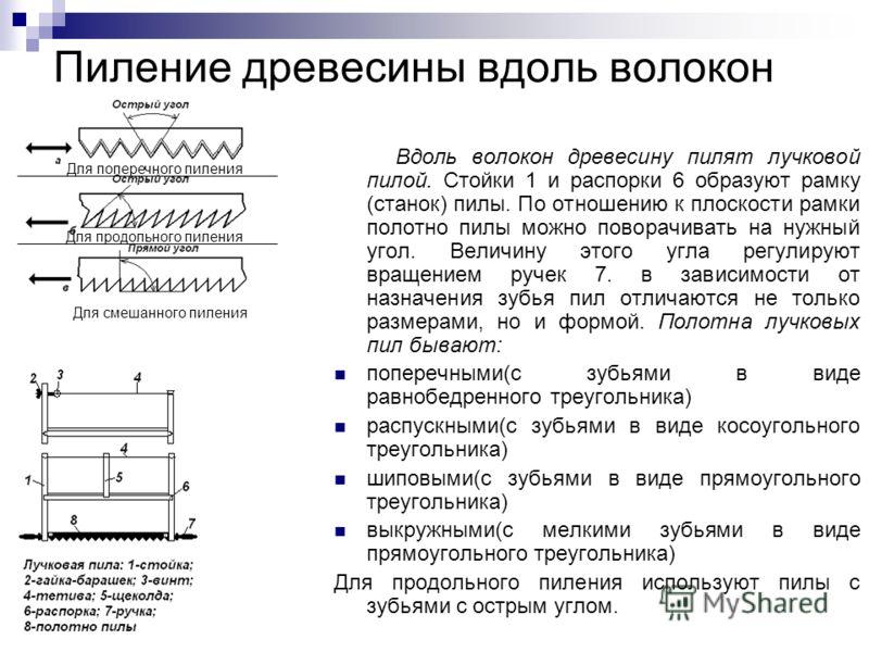 Пиление древесины вдоль волокон Вдоль волокон древесину пилят лучковой пилой. Стойки 1 и распорки 6 образуют рамку (станок) пилы. По отношению к плоскости рамки полотно пилы можно поворачивать на нужный угол. Величину этого угла регулируют вращением