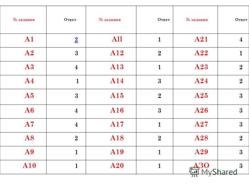 заданияОтвет заданияОтвет заданияОтвет А1 2 All 1 А21 4 А2 3 А12 2 А22 1 A3 4 А13 1 А23 2 А4 1 А14 3 А24 2 А5 3 А15 2 А25 3 А6 4 А16 3 А26 3 А7 4 А17 1 А27 3 А8 2 А18 2 А28 2 А9 1 А19 1 А29 3 А10 1 А20 1 АЗО 3
