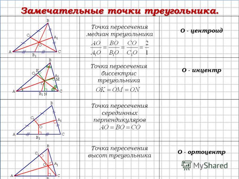 Замечательные точки треугольника. Точка пересечения медиан треугольника О - центроид Точка пересечения высот треугольника О - ортоцентр Точка пересечения серединных перпендикуляров Точка пересечения биссектрис треугольника О - инцентр