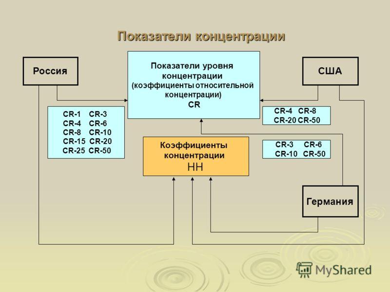 Показатели концентрации Показатели уровня концентрации (коэффициенты относительной концентрации) CR Коэффициенты концентрации HH СШАРоссия Германия CR-1 CR-3 CR-4 CR-6 CR-8 CR-10 CR-15 CR-20 CR-25 CR-50 CR-4 CR-8 CR-20 CR-50 CR-3 CR-6 CR-10 CR-50