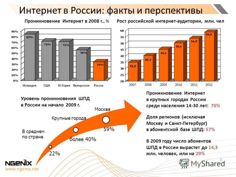 Интернет в России: факты и перспективы 2 Рост российской интернет-аудитории, млн. чел Крупные города Москва В среднем по стране Уровень проникновения ШПД в России на начало 2009 г. Проникновение Интернет в 2008 г., % В 2009 году число абонентов ШПД в