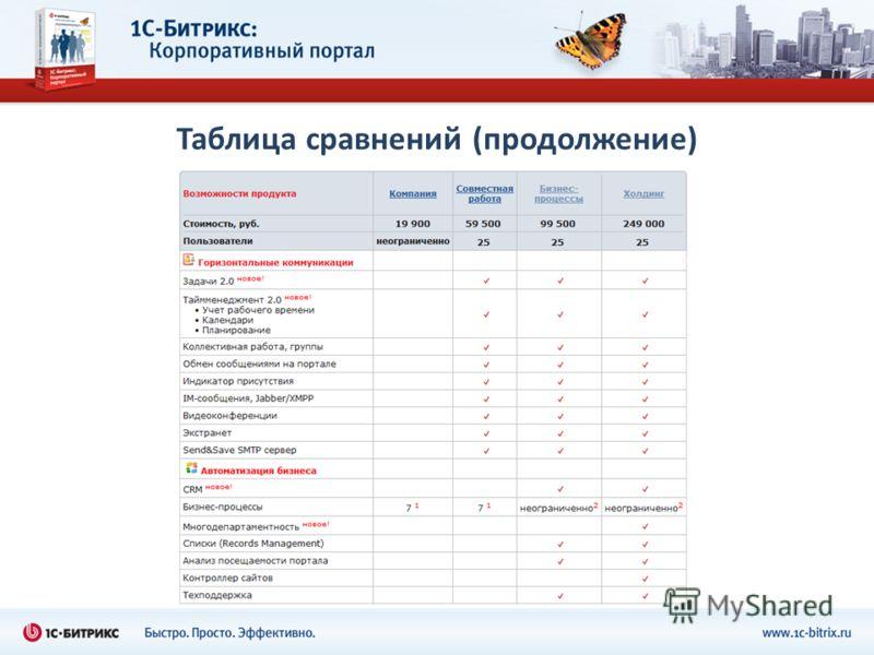 Таблица сравнений (продолжение)