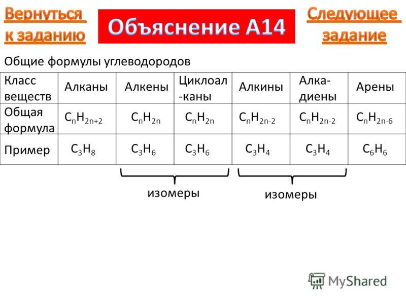 Класс веществ Общая формула Алканы C n H 2n+2 Пример C3H8C3H8 Алкены C n H 2n C3H6C3H6 Циклоал -каны C n H 2n C3H6C3H6 изомеры Алкины C n H 2n-2 C3H4C3H4 Алка- диены C n H 2n-2 C3H4C3H4 изомеры Арены C n H 2n-6 C6H6C6H6 Общие формулы углеводородов